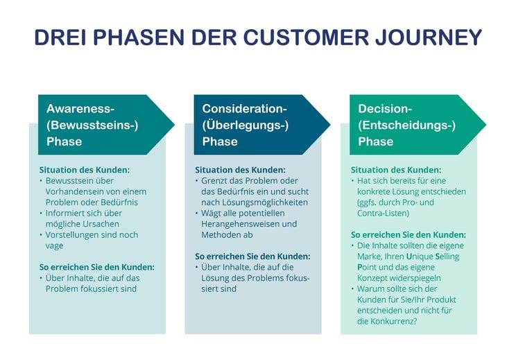 Drei Phasen der Customer Journey140820193-1
